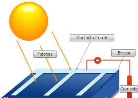 ¿Qué es una célula solar fotovoltaica y el efecto fotoeléctrico?