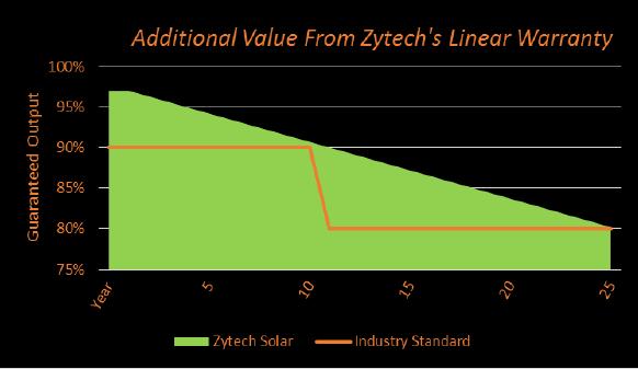 garantía lineas paneles solares zytech
